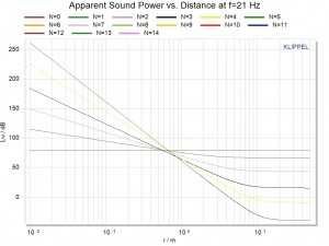 Line Array Apparent Sound Power vs. Distance at f=21 Hz