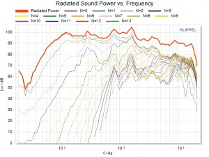 Line Array Radiated Sound Power vs. Frequency