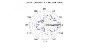 Line array polar plot 5kHz
