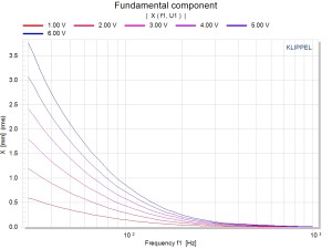 DIS Fundamental component