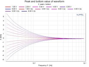 DIS Peak and bottom value of waveform