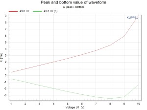 DIS Peak and bottom value