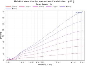DIS Relative second-order intermodulation distortion