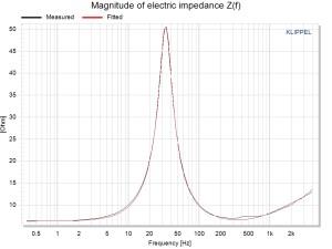 Klippel LPM Impedance magnitude