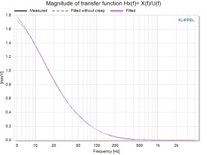 LPM Displacement Transfer Function