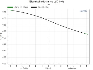 LSI Electrical inductance L(X, I=0)