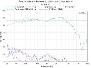 TRF-SPL Fundamental + Harmonic Distortion
