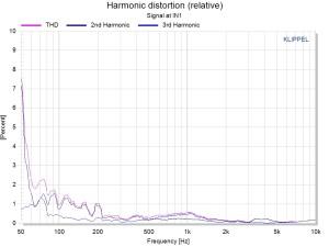 Relative Harmonic distortion