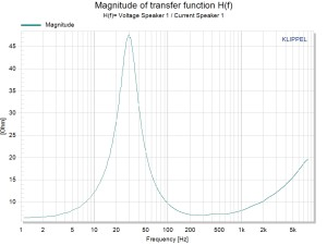 TRF-Z Magnitude of transfer function H(f)