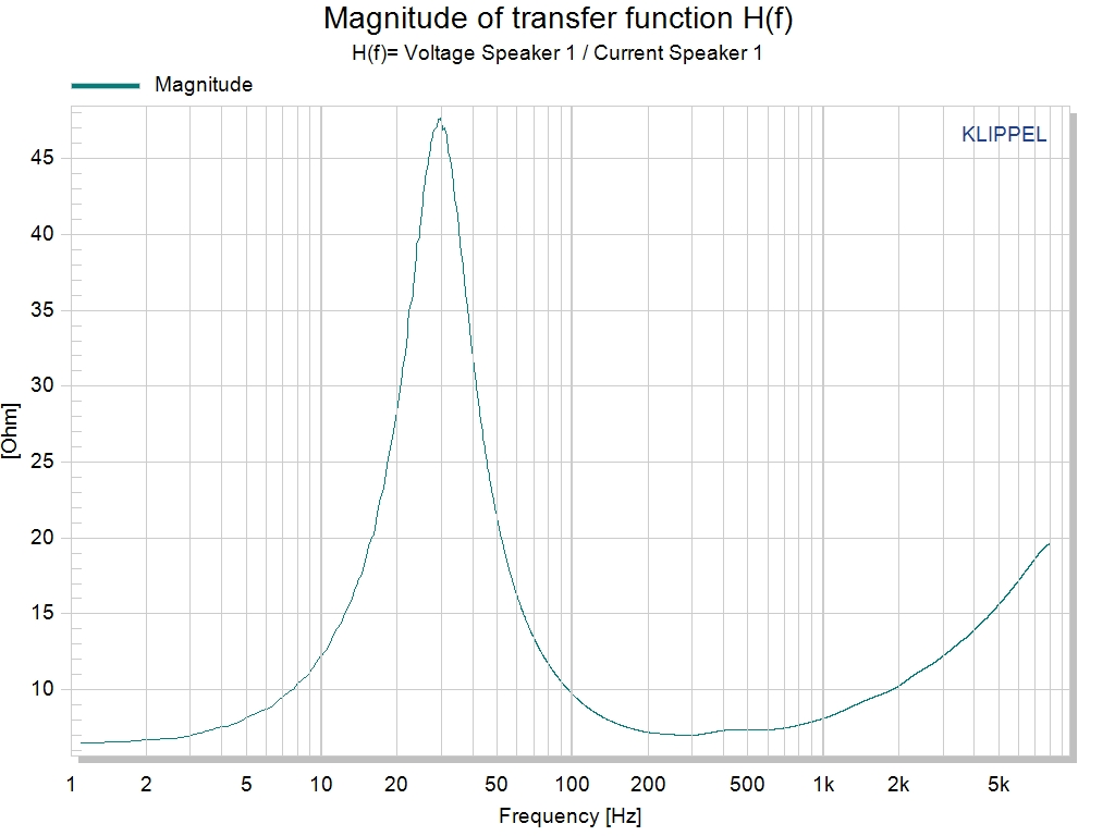 trf - transfer function measurement