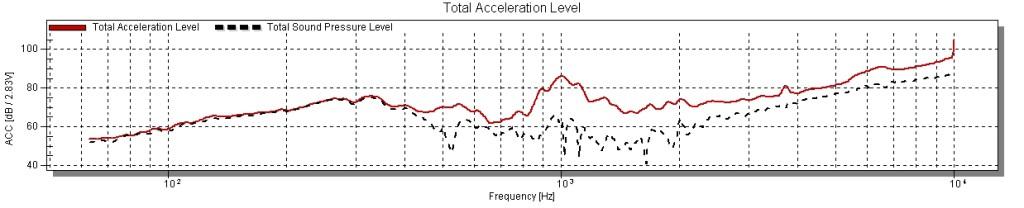SPL contribution due to enclosure vibration alone.
