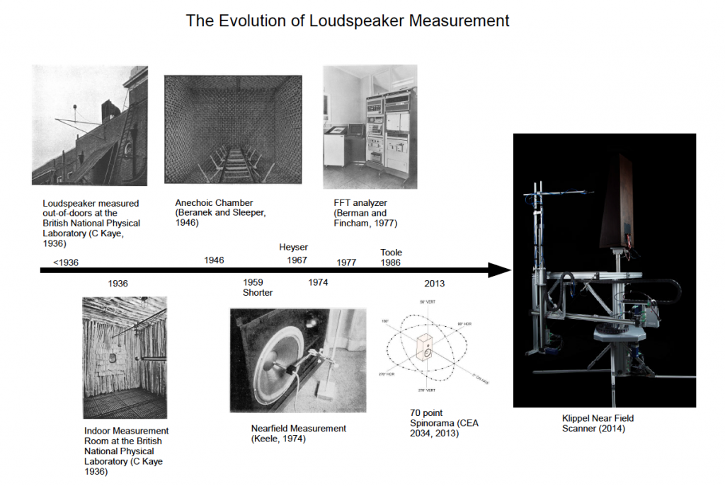 the timeline of loudspeaker measurement methods